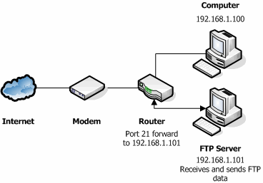 Connecting Multiple Computers to Broadband • Technically Easy