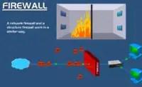 Completw digram of firewall description