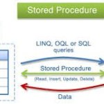 How to Create Stored Procedure in SQL server?