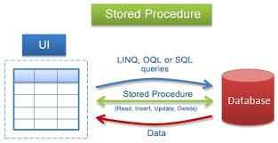 """""""How to create stored procedure in SQL server"""