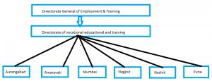 INDUSTRIAL TRAINING INSTITUTE in Maharashtra