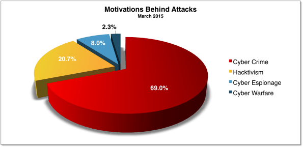 Cyber Attacks statistics India