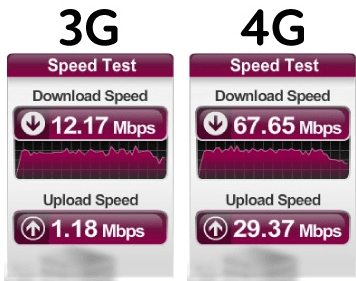 3g vs 4g Technology