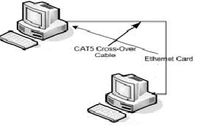 Connect 2 Computers using LAN cable