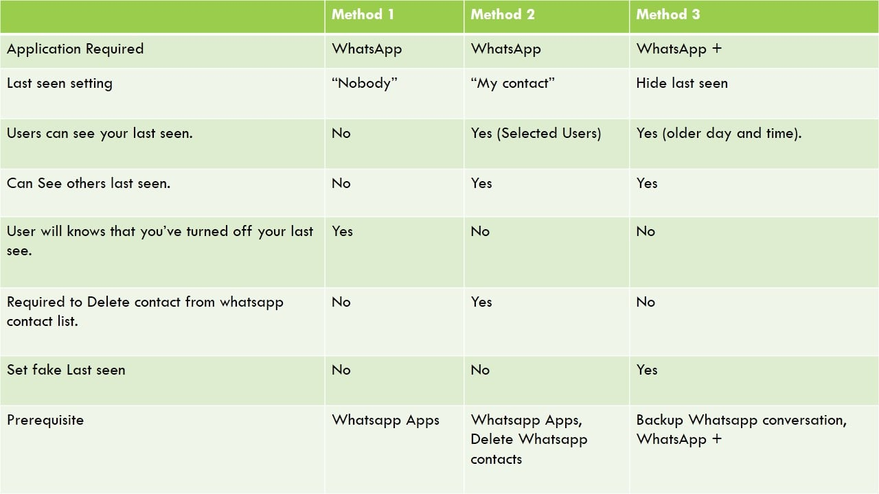 Compare 3 Methods - To hide last seen status on whatsapp