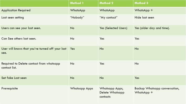 Compare 3 Methods - To hide last seen status on whatsapp