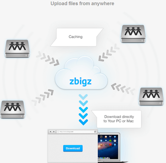 How to Upload File on Zbigz and Download Torrent with IDM
