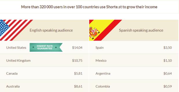 Earn online money 10-20$ daily using short link earn money guide