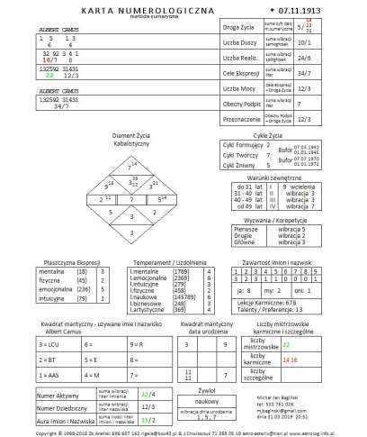 AlCa - Vademecum numerologii