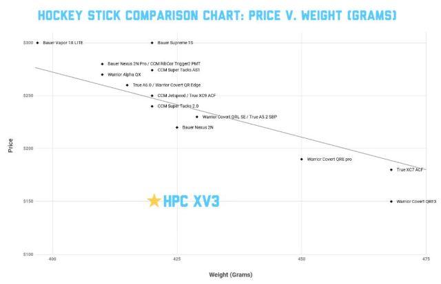 Comparaison des bâton de hockey - Prix versus poids - Hockey Players Club