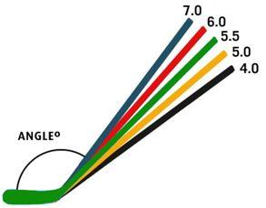 Choisir la bonne inclinaison pour la palette de son baton de hockey