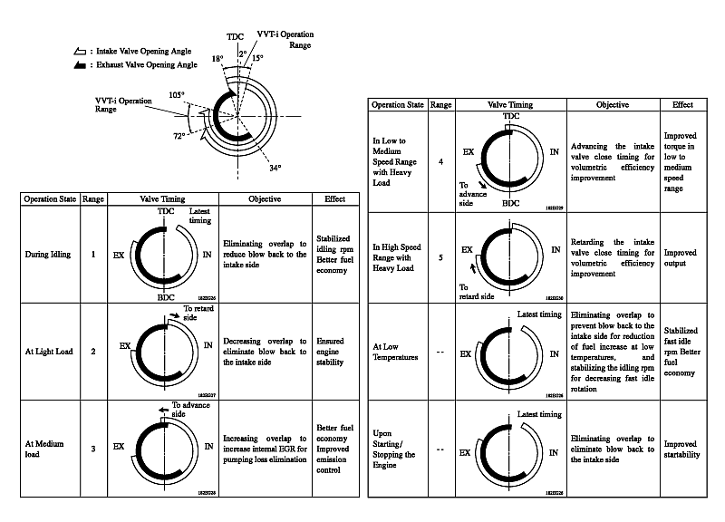 Petrol Valve Timing Diagram, Petrol, Free Engine Image For