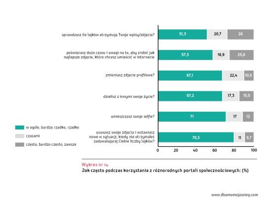 Ogolnopolskie badanie Mlodzi Cyfrowi wykres 14