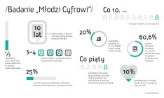Ogolnopolskie badanie Mlodzi Cyfrowi