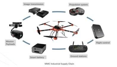 MMC industrial supply chain