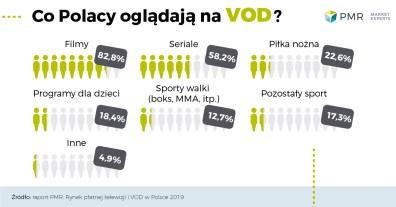 Rynek_platnej_tv_i_vod_w_Polsce_wykres_4