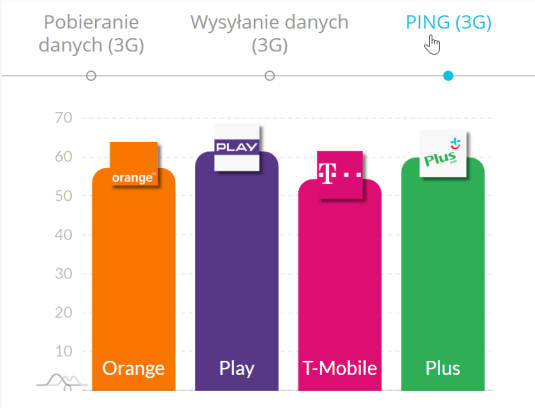 ping marzec 2020 3G