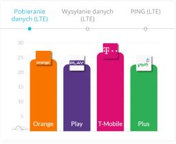 pobieranie danych marzec 2020 LTE