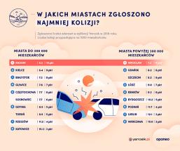 ranking-miast-2020-kolizje