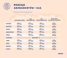ranking-miast-2020-spp-abonamenty-male-miasta