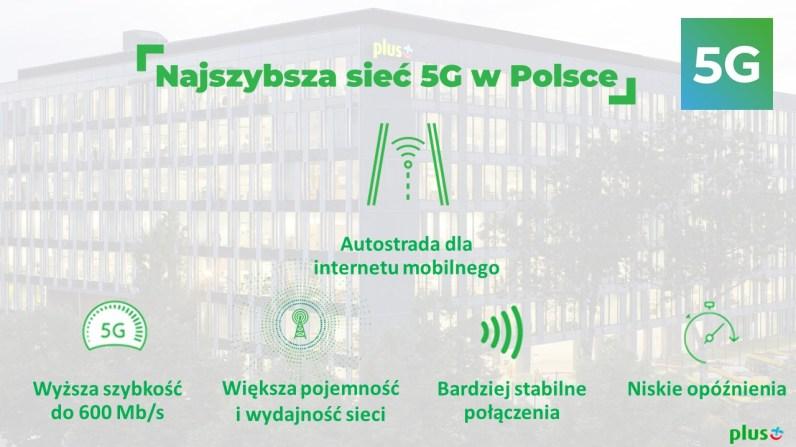 1. Najszybsza sieć 5G w Polsce