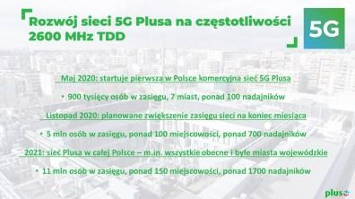 2. Rozwój sieci 5G Plusa na częstotliwości 2600 MHz TDD