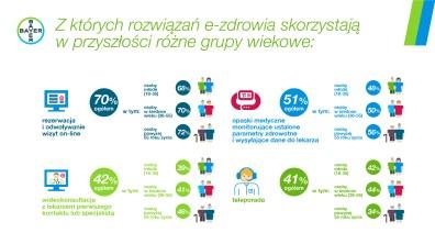 Infografika e-zdrowie7