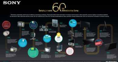 Historia telewizorów Sony