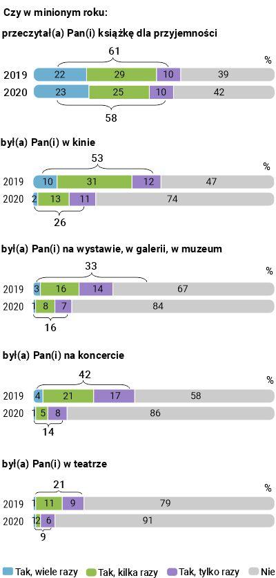 uczestnictwo Polaków w kulturze