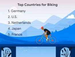 Google Maps top countries biking