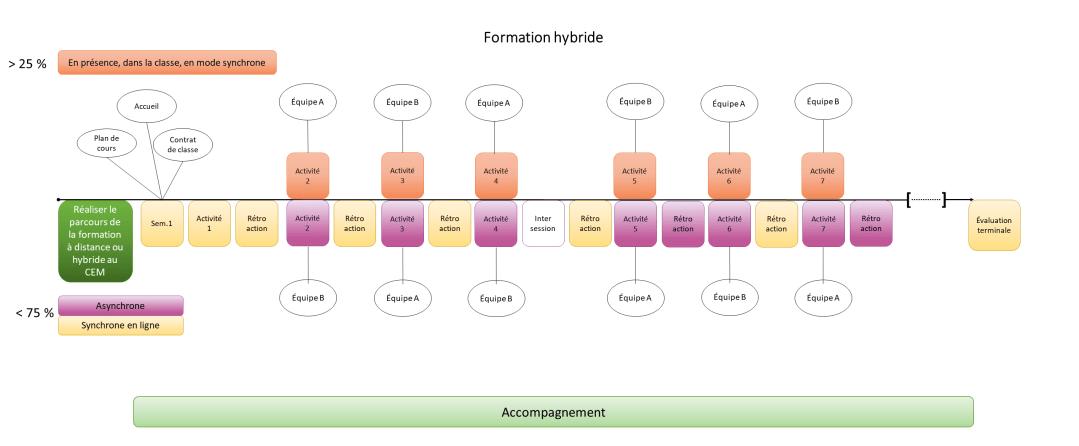 Combinaison d'activités qui ont lieu à la fois en présentiel pour une partie du groupe et à distance pour l'autre partie du groupe. Le groupe à distance réalise une activité en mode asynchrone.