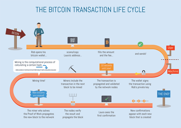 How a Bitcoin Transaction Works?