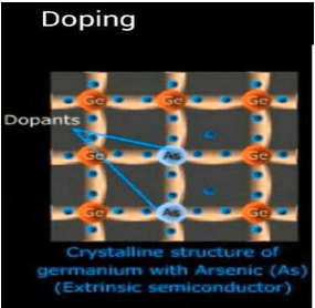 semiconductors doping