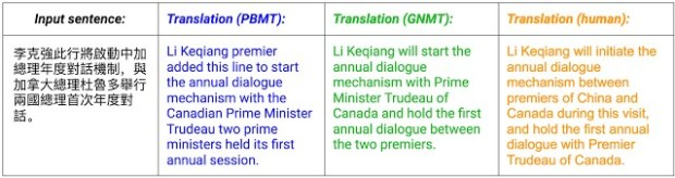 chinese to english GNMT