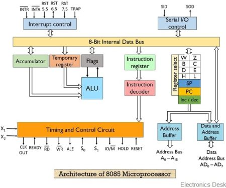difference between a microcontroller and a microprocessor -block diagram-of-8085-microprocessor