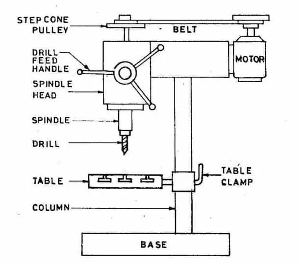 sensitive drilling machines