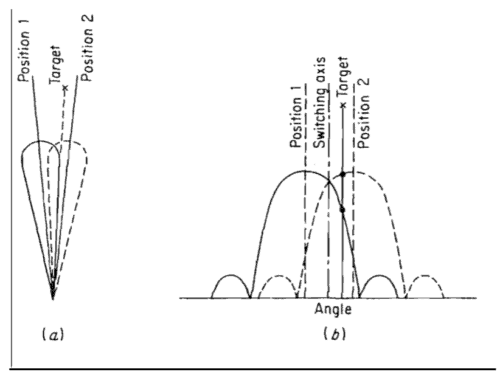 sequential lobing polar and rectangular representations