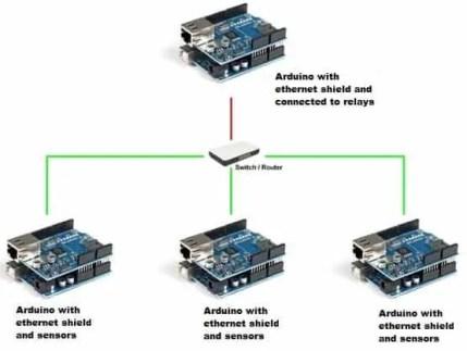Ethernet protocol