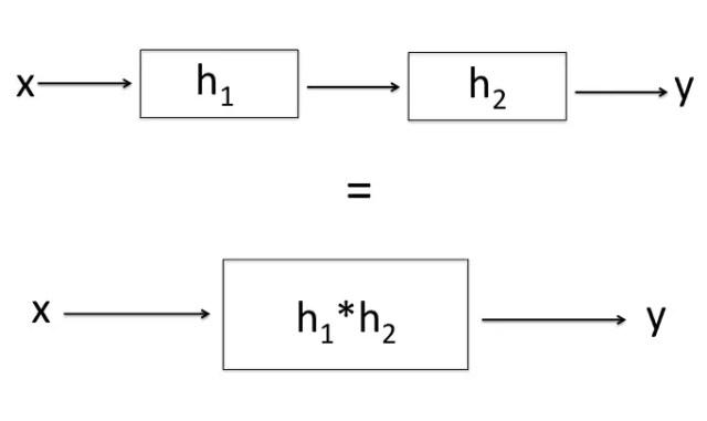 associative property of convolution