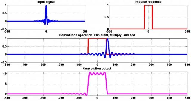 convolution example