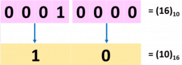 Hexadecimal Equivalent of 16