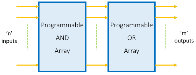 Block Diagram of PLA
