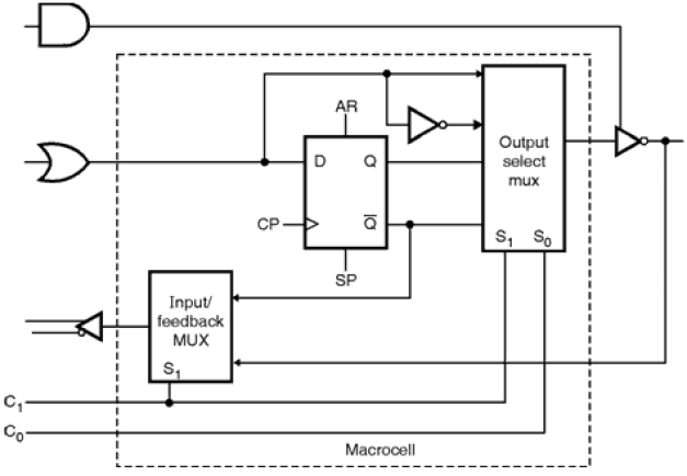Simple Programmable Logic Devices Archutecture