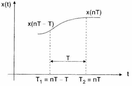 approximation of derivatives method to design a digital filter
