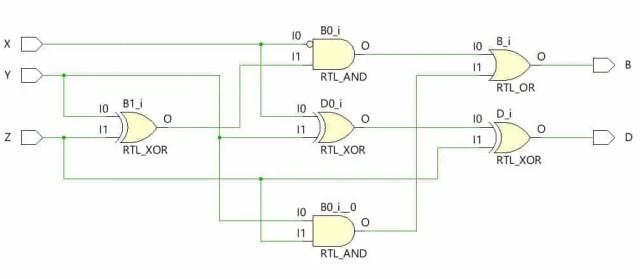 schematic of a full adder RTL
