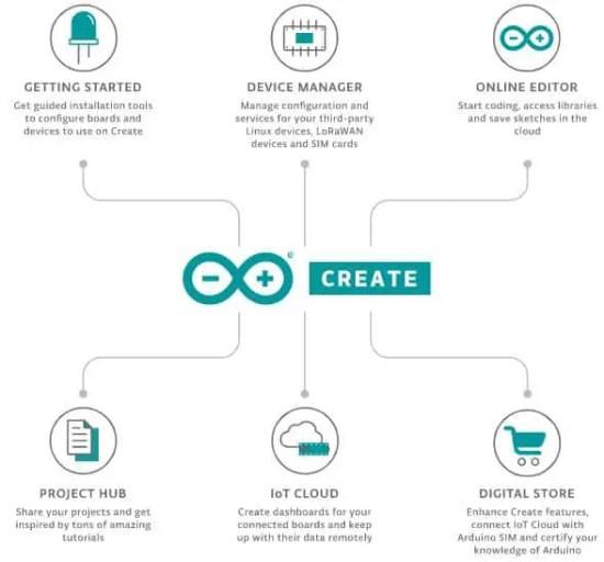 free arduino tools - Arduino Create