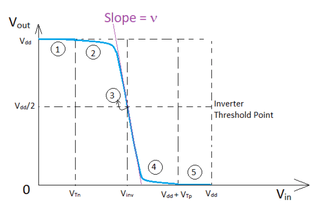 Voltage transfer characteristics of the CMOS inverter showing different stages of operation