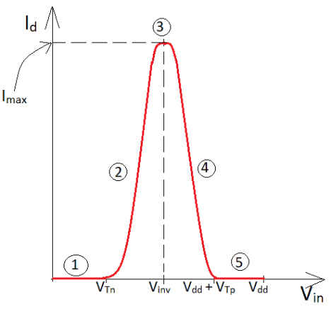 Plot of the inverter crossover current v/s applied input voltage