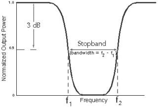 practical bandstop filter