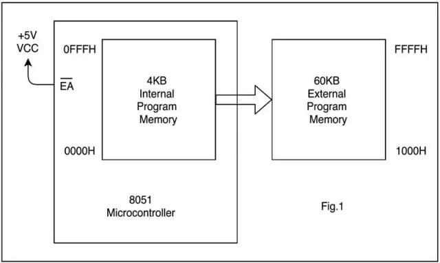 Interfacing external program memory (1)